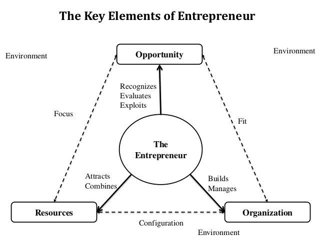 entrepreneurship-slide