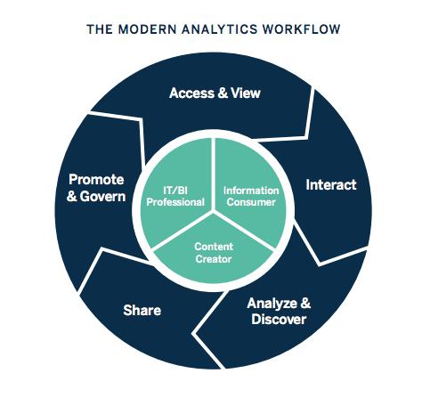 modern analytics cycle