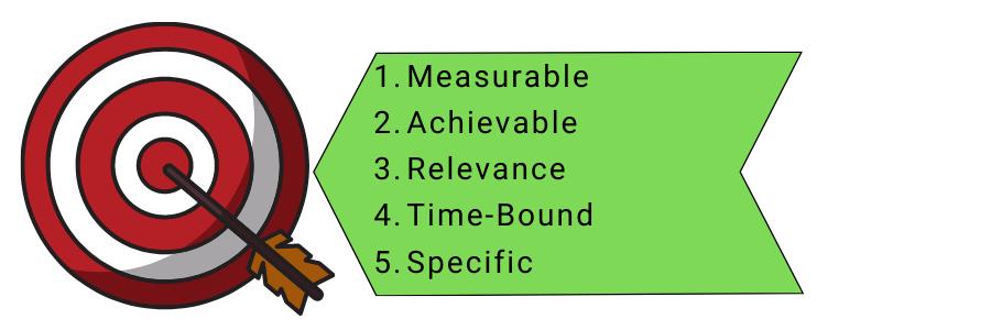 objectives vs goals